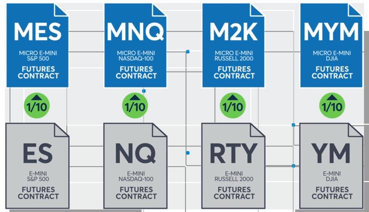 CME Micro E-Mini Equity Mobile - TradeStation Global