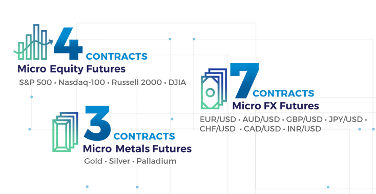CME Micro E-Mini Why Mobile - TradeStation Global